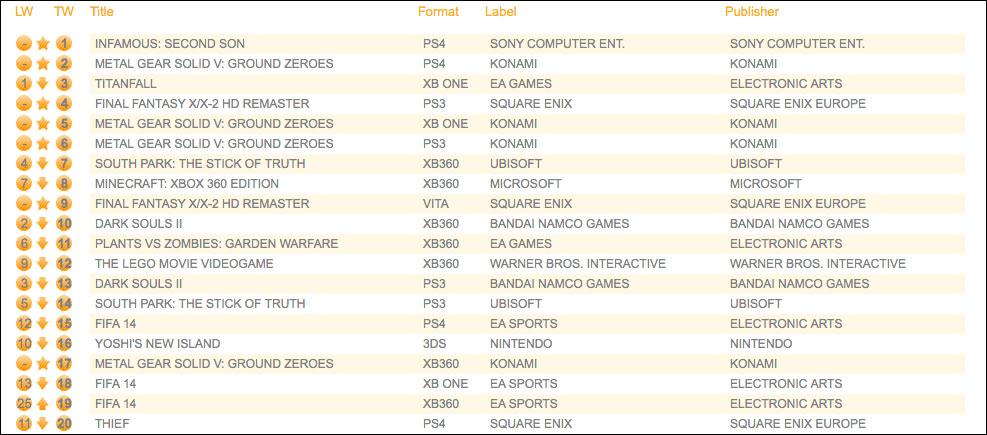 GfK-Sales-Charts-Week-12
