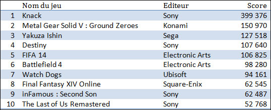 Famitsu-Sales-Charts-PS4-Software-MGSV-Ground-Zeroes