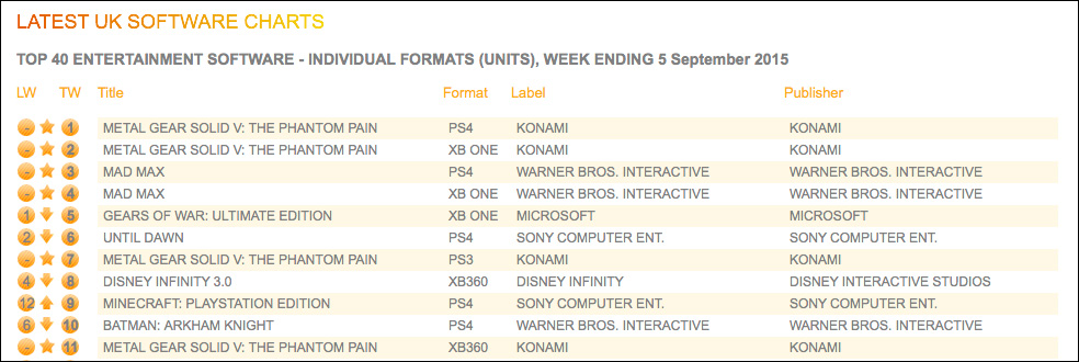 UK-Sales-Charts-Week-40-MGSVTPP-Individual-Platforms