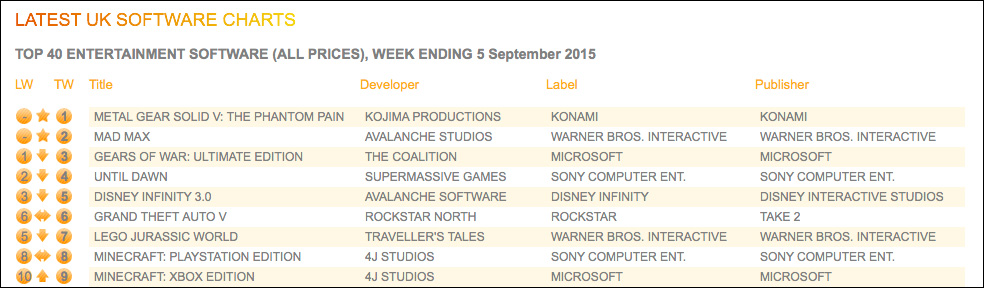 UK-Sales-Charts-Week-40-MGSVTPP