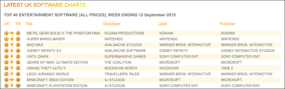 UK-Sales-Charts-ending-September-12-2015