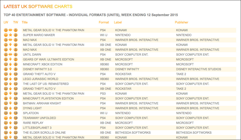 UK-Sales-Charts-individual-formats-ending-September-12-2015