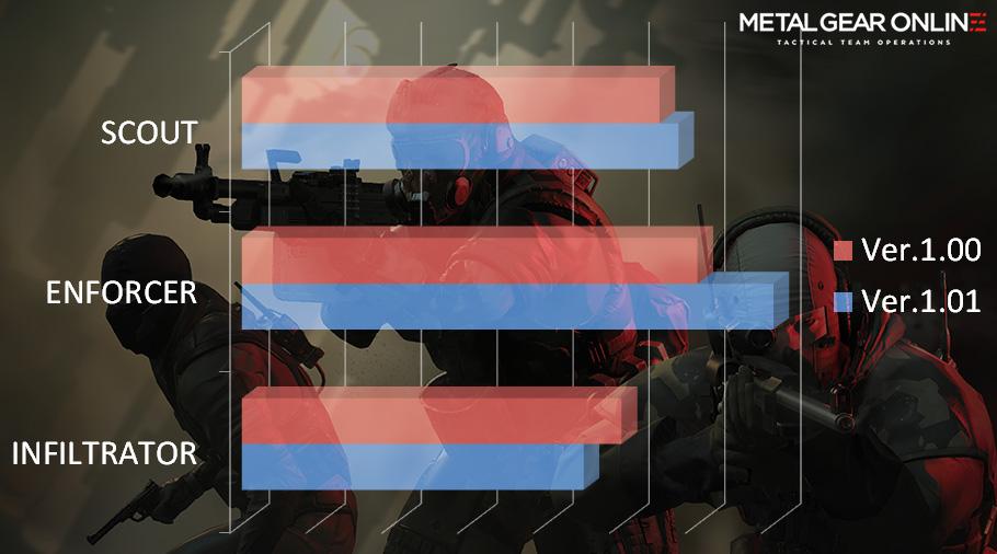 Metal-Gear-Online-Class-Adjustments
