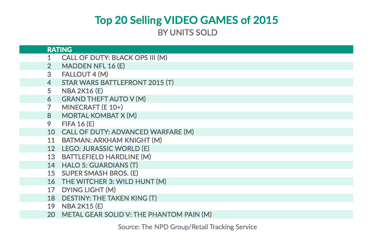 Top-20-Best-Selling-Games-2015-US